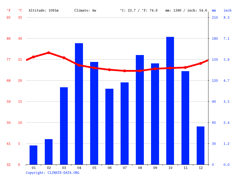 Climate graph // Weather by Month, Kisembwa