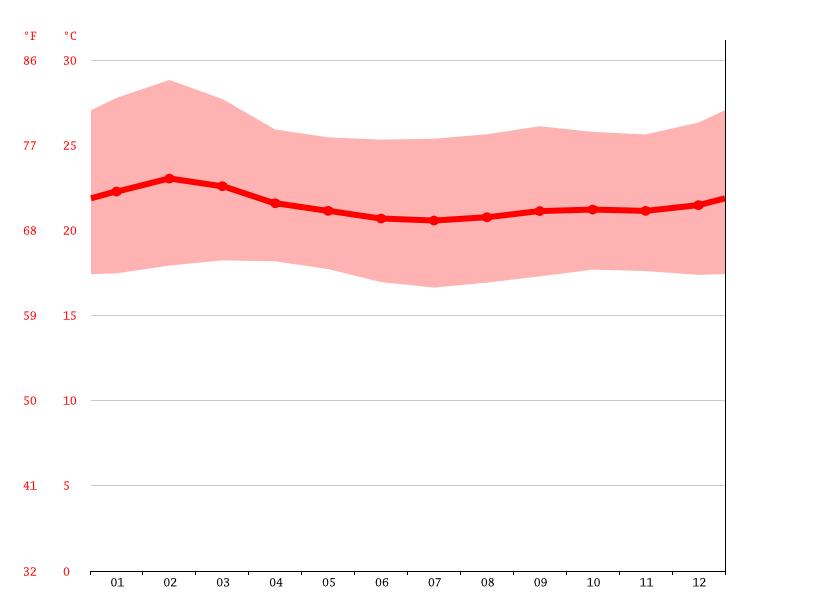 klima kyajunja wetter klimatabelle klimadiagramm f r