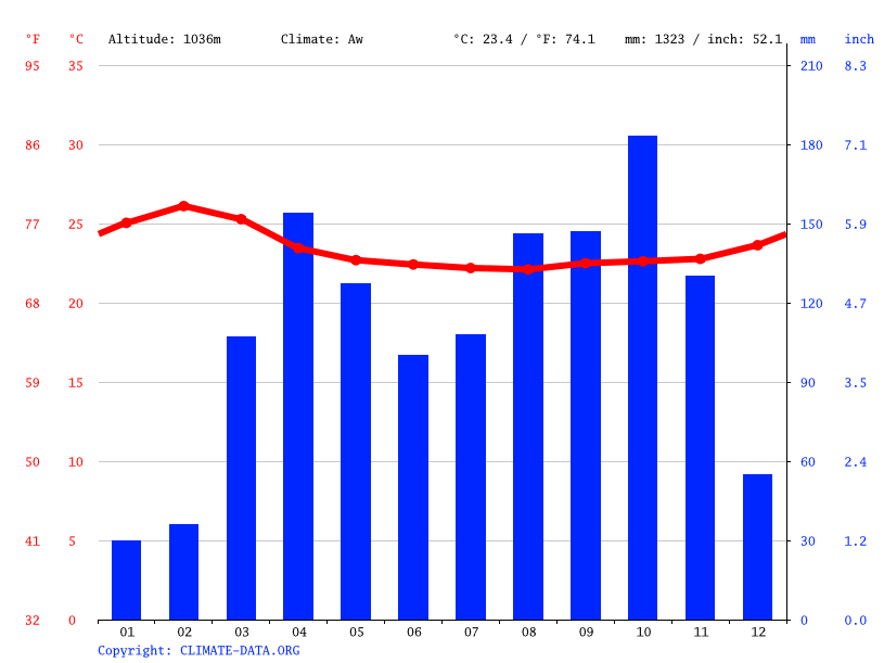 Climate graph // Weather by Month, Masindi-Port