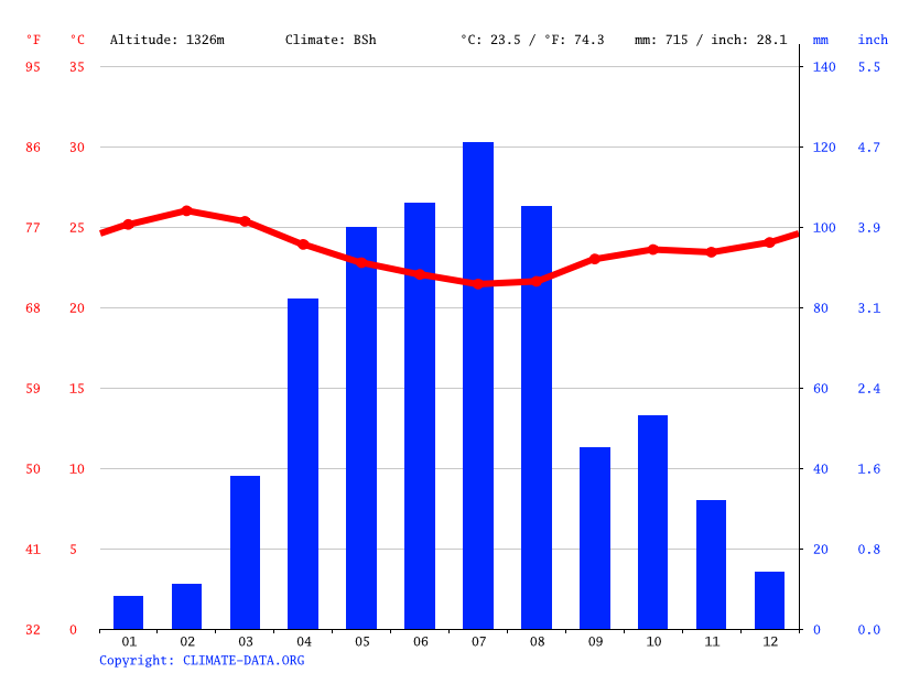 Climate graph // Weather by Month, Nyanga