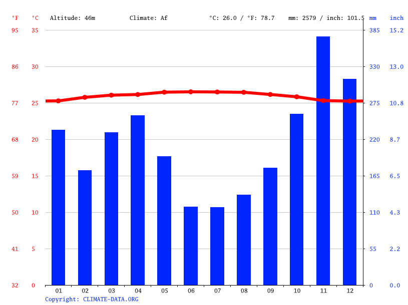 Climate graph // Weather by Month, Taman Desa Mas
