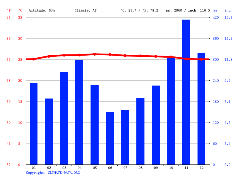 Climate graph // Weather by Month, Taman Muda