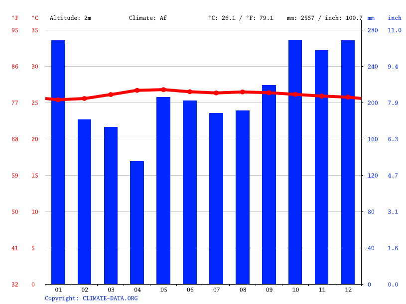 Climate graph // Weather by Month, Abai