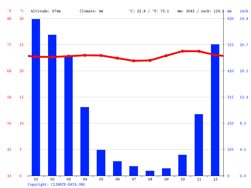 Climate graph // Weather by Month, Pucang
