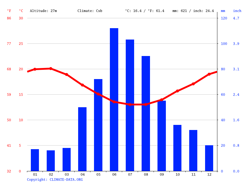 Climate graph // Weather by Month, Cape Town