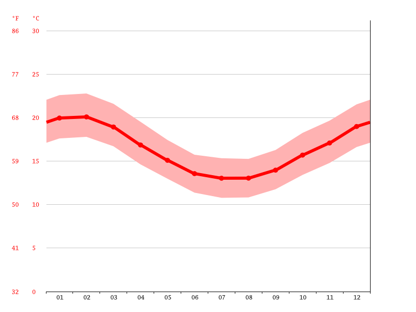 average temperature, Cape Town