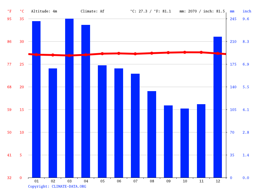 Climate graph // Weather by Month, Taratai