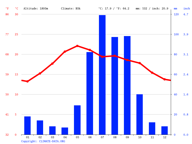 Climate graph // Weather by Month, San Francisco de Los Romo