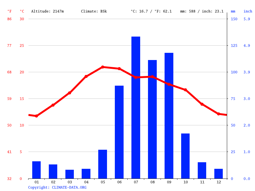 Climate graph // Weather by Month, General Enrique Estrada