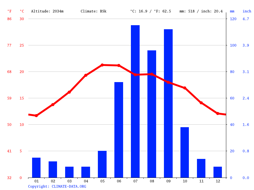 Climate graph // Weather by Month, Río Florido