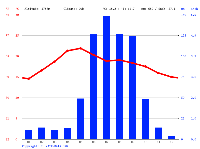Climate graph // Weather by Month, San Pedro Tenango