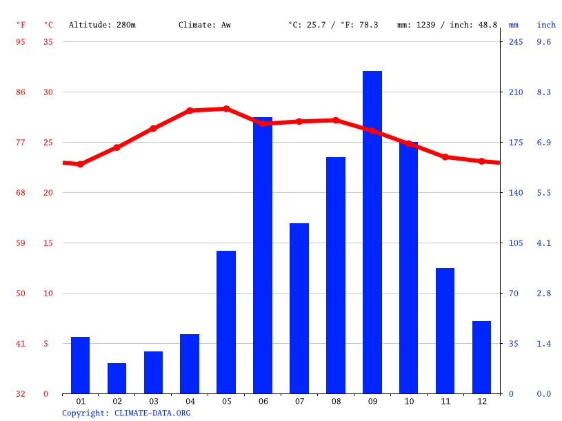 Climate graph // Weather by Month, La Pasadita
