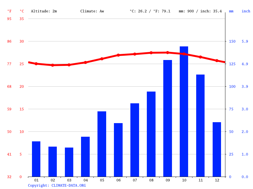 Climate graph // Weather by Month, Shoal Bay Village