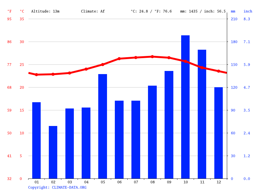 Climate graph // Weather by Month, El Pino