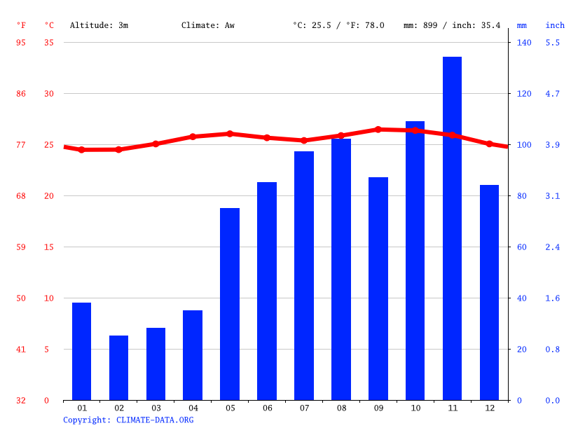 Climate graph // Weather by Month, Boca de Uchire