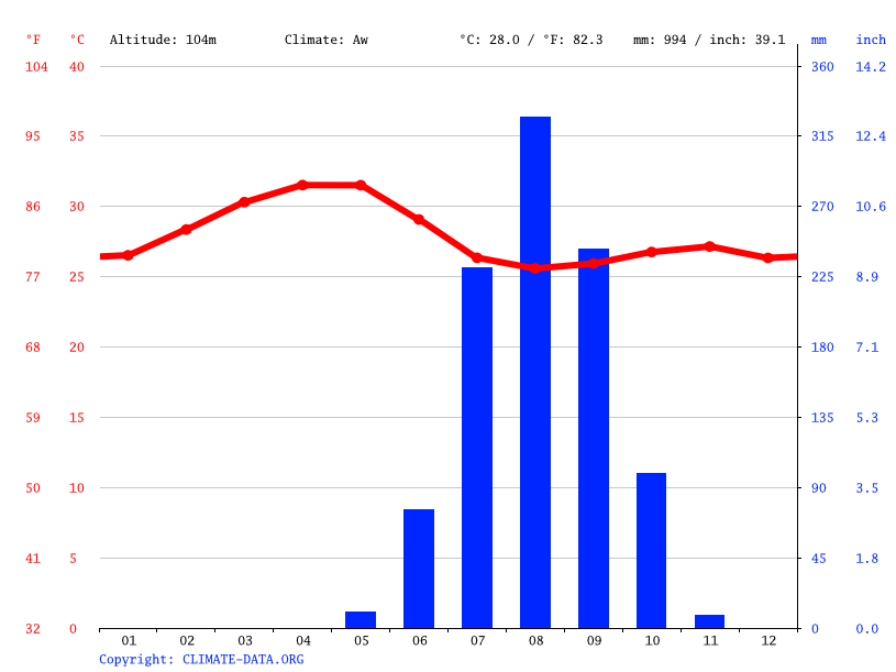 Climate graph // Weather by Month, Buruntuma