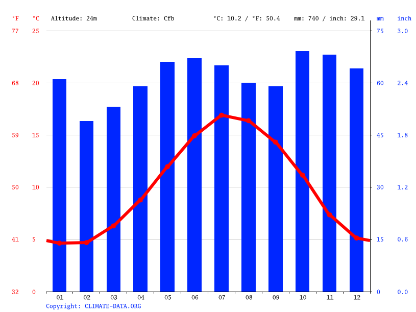 Climate graph // Weather by Month, Worcester