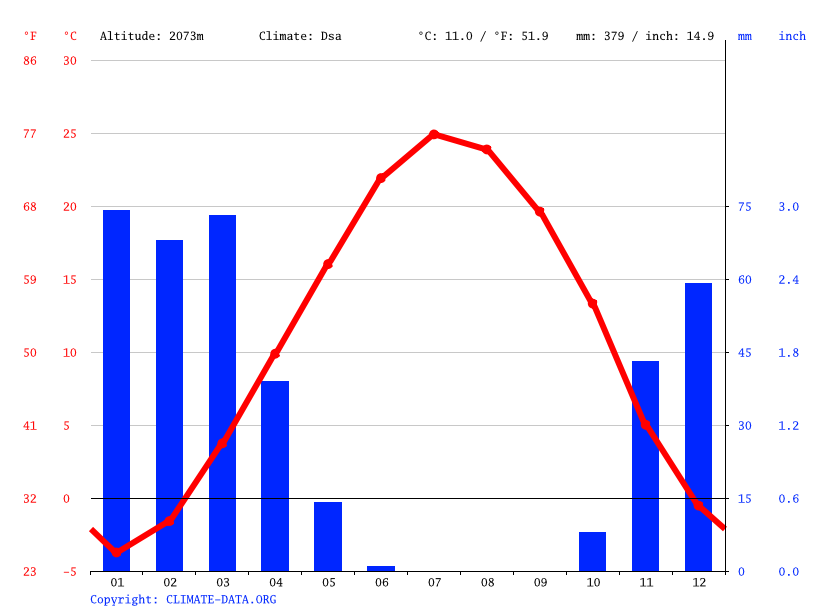 Climate graph // Weather by Month, Shahr-e Kord