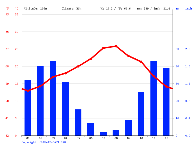 Climate graph // Weather by Month, Ait Milk آيت ميلك