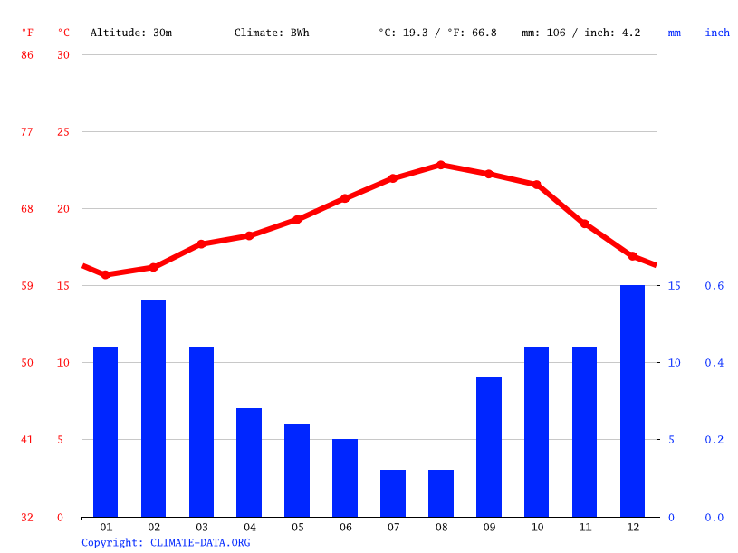 Climate graph // Weather by Month, El Ouatia الوطية