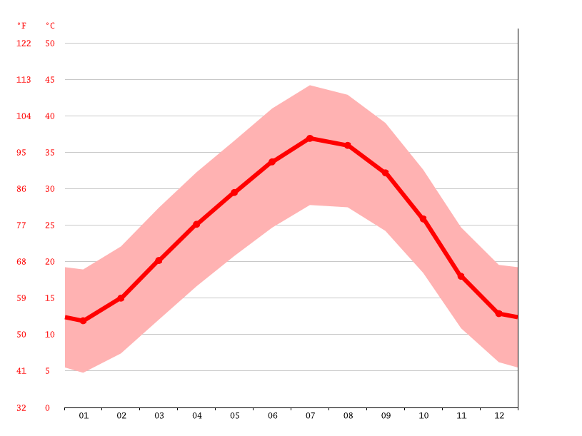 Temperature graph, Hassi Bou Bernous