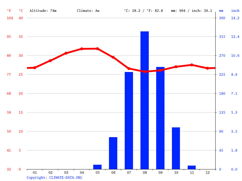 Climate graph // Weather by Month, Canquelifá