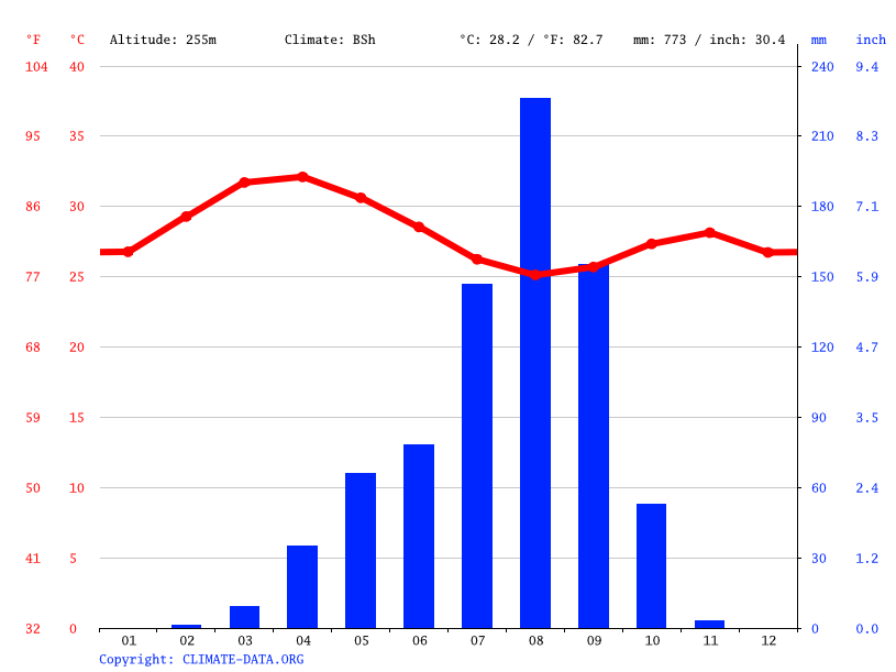 Climate graph // Weather by Month, village