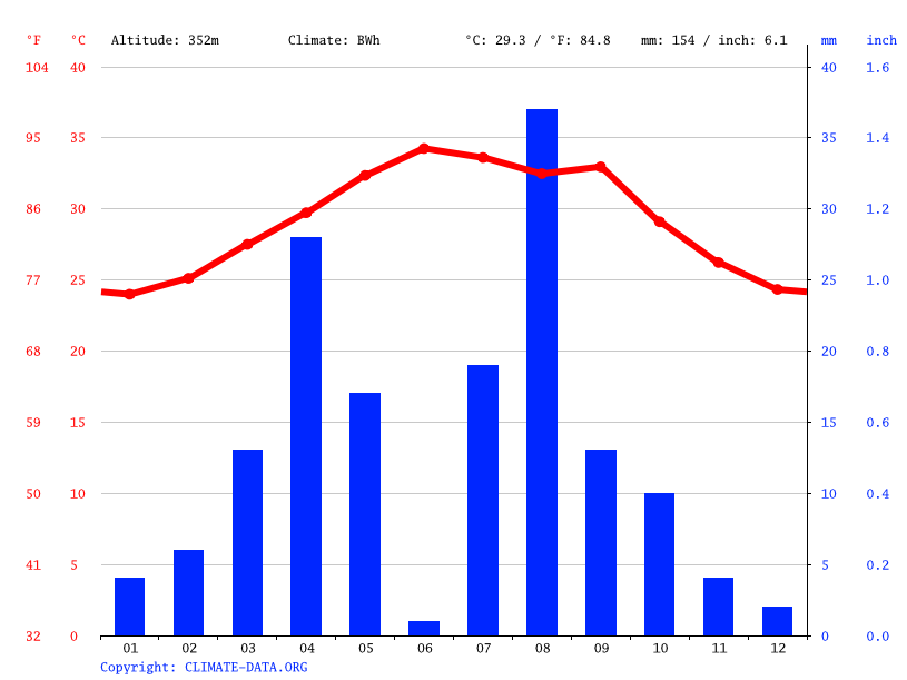 Climate graph // Weather by Month, As Êla