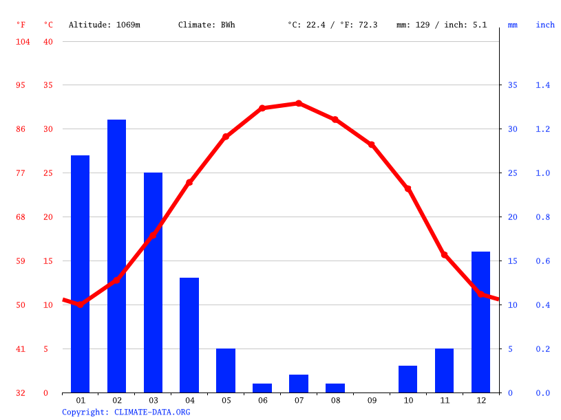 Climate graph // Weather by Month, Bam