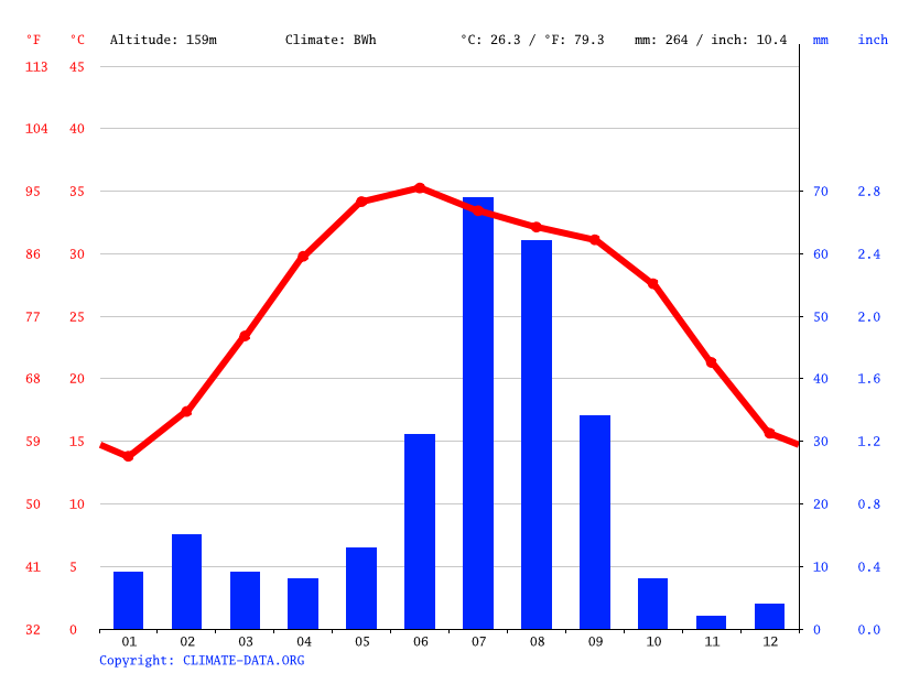 Climate graph // Weather by Month, Reghunathpura