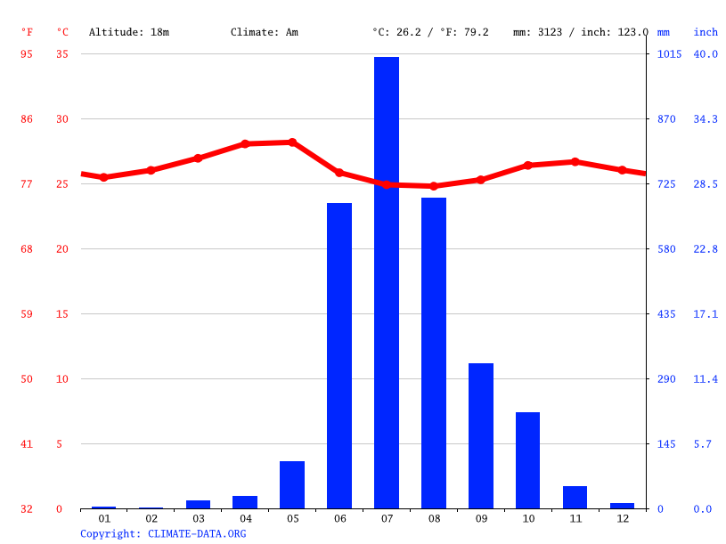 Climate graph // Weather by Month, Sanguem