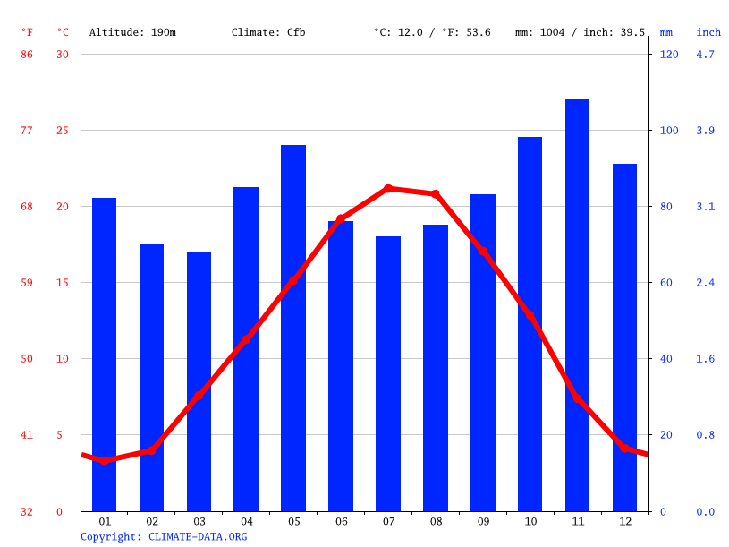 Climate graph // Weather by Month, Chalon-sur-Saône