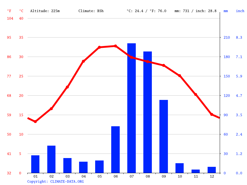 Climate graph // Weather by Month, Baghpat