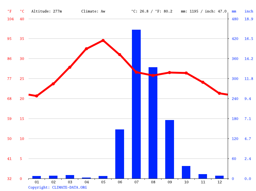 Climate graph // Weather by Month, Asapur