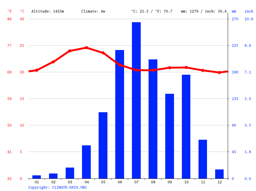 Climate graph // Weather by Month, Kemmannagundi