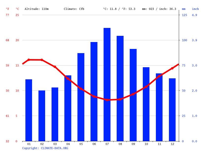 Climate graph // Weather by Month, Burnie