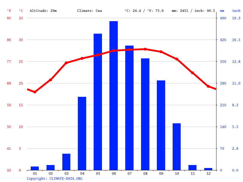 Climate graph // Weather by Month, Singrimari