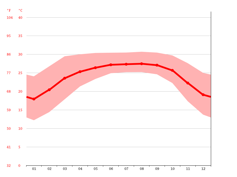 Temperature graph, Shahbajpur