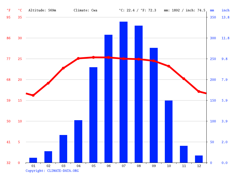 Climate graph // Weather by Month, Naibbawi
