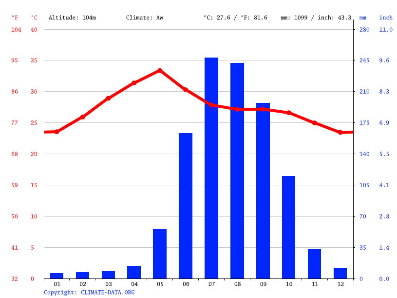 Climate graph // Weather by Month, Anjanapuram