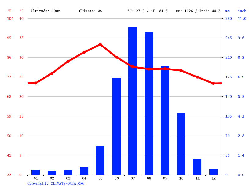 Climate graph // Weather by Month, Appaya Gudem