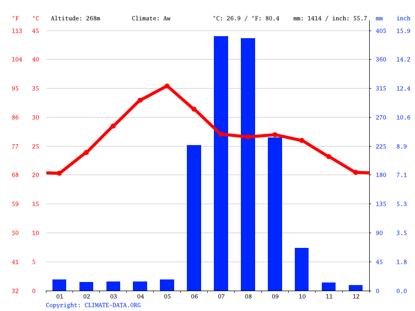 Climate graph // Weather by Month, Simga