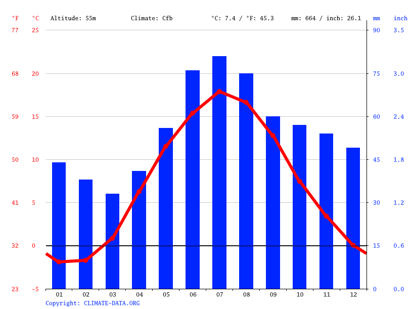 Climate graph // Weather by Month, Linköping