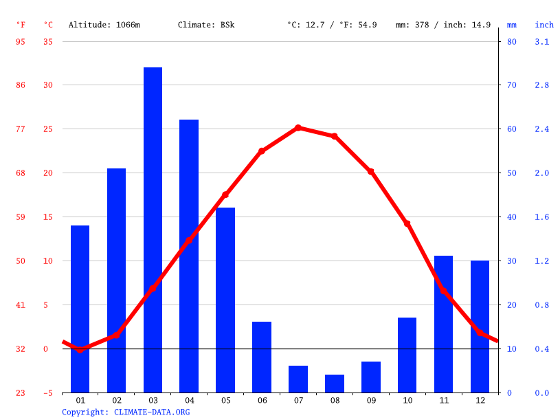 Climate graph // Weather by Month, Bojnord