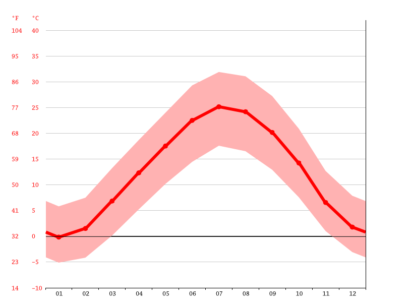 Temperature graph, Bojnord