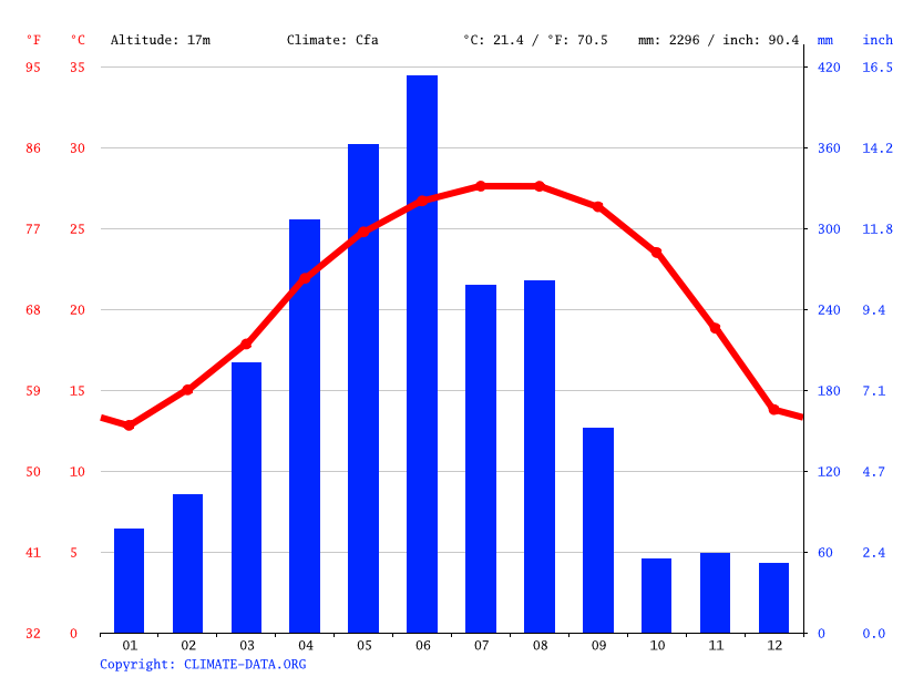 Climate graph // Weather by Month, *江口村