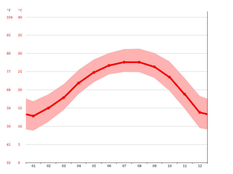 average temperature, *江口村