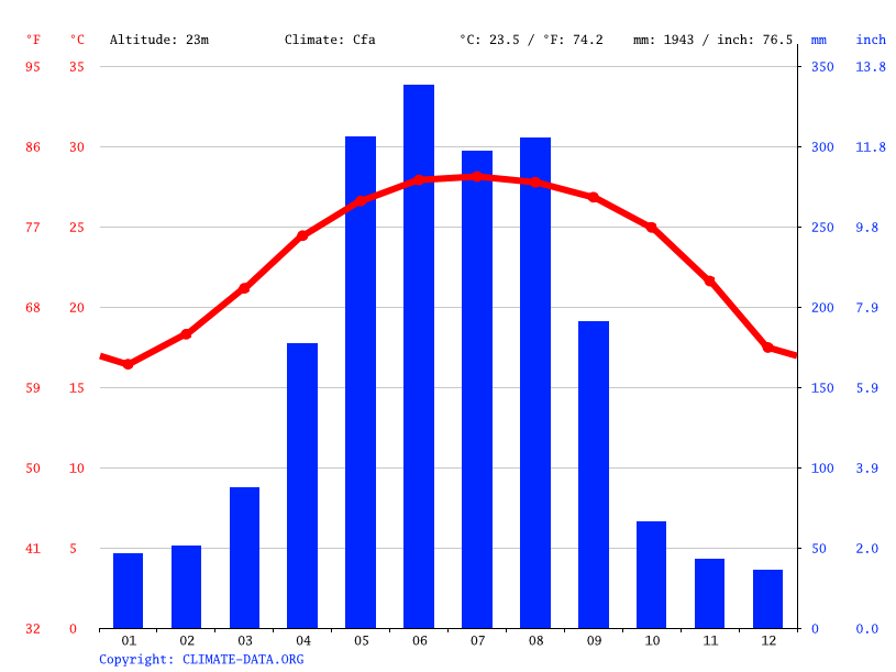 Climate graph // Weather by Month, 三里塘村