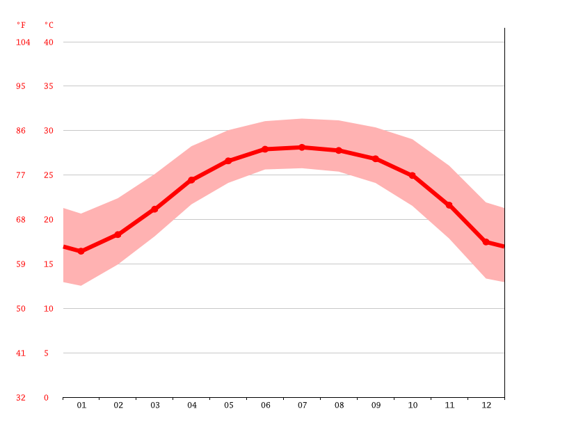 Temperature graph, 三里塘村