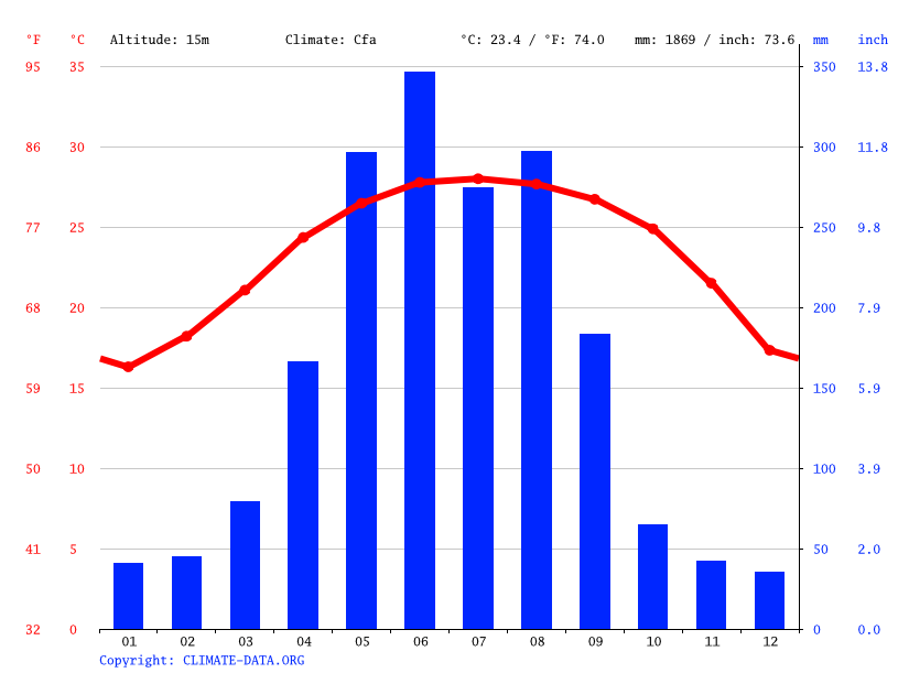 Climate graph // Weather by Month, 上坡村
